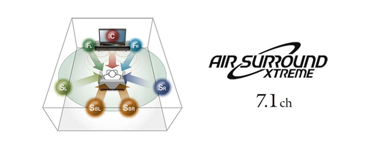 Yamaha YAS-306 Air Surround Xtreme 7.1