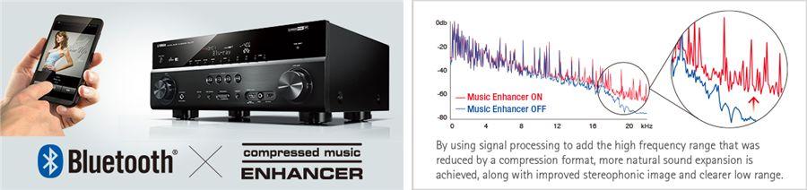 rx v381 funktionen av receiver verst rker audio. Black Bedroom Furniture Sets. Home Design Ideas