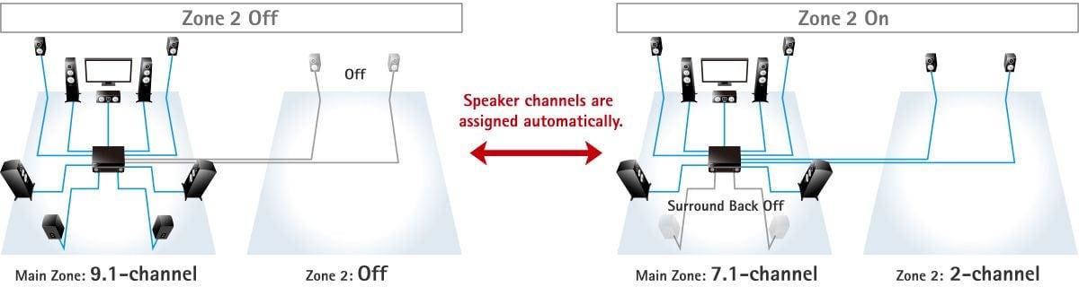 Intelligent Amp Assign 1200x320 8d78c4dc1bf3c5069747a91bb593f16e - Yamaha RX-A2070 AV-Receiver - Heimkinoraum Edition