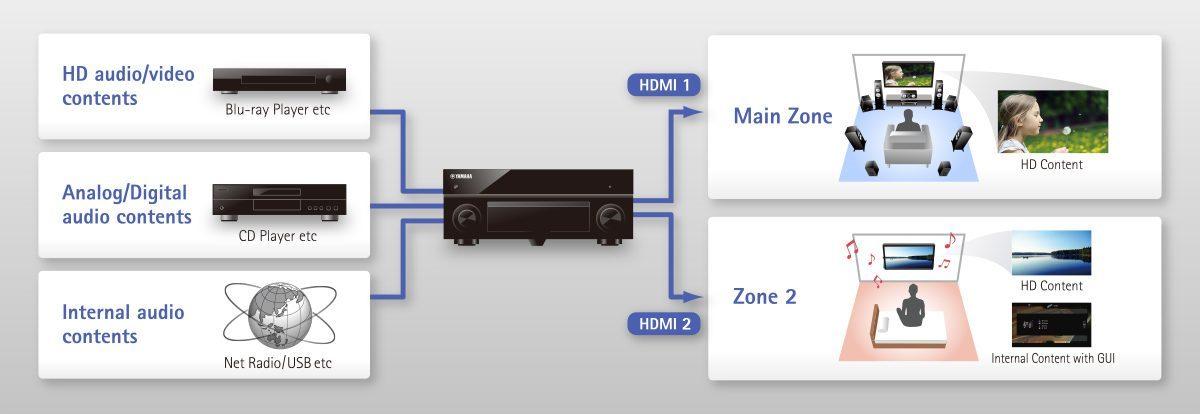 advanced hdmi zone 2 w1200 1200x414 b0b7f88b28d0881576b9dd8aa75f4817 - Yamaha RX-A2070 AV-Receiver - Heimkinoraum Edition