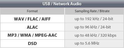 extensive audio codec and format support w1200 400x157 ba5f66faab50cea8482278683d465f31 - Yamaha RX-A2070 AV-Receiver - Heimkinoraum Edition