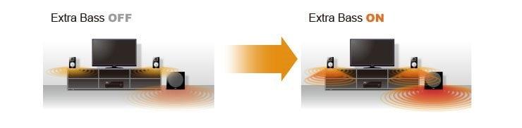 extra%20bass%20provides%20rich%20bass%20reproduction w1200 740x182 79fa9cd86bc74eeeccaa6d2fb4607a06 - Yamaha RX-A2070 AV-Receiver - Heimkinoraum Edition