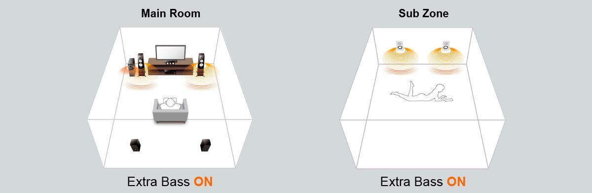 extrabass w1200 1200x391 bd74fdef00dd551807d67705c5b6c548 - Yamaha RX-A2070 AV-Receiver - Heimkinoraum Edition