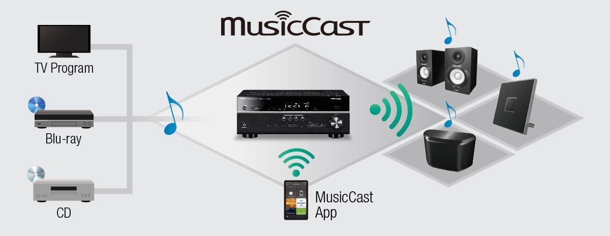 musiccast expands all w1200 1200x464 81ed7a63cce9bd294351459fb5d504bd - Yamaha RX-A2070 AV-Receiver - Heimkinoraum Edition