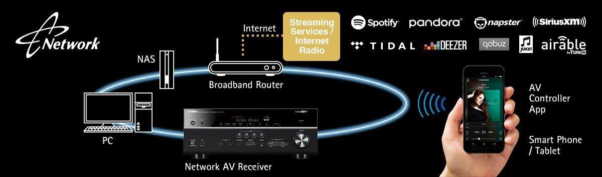 network function v683 w1200 1200x354 c3704ee29b9cfed824c2de1596ca55ea - Yamaha RX-A2070 AV-Receiver - Heimkinoraum Edition