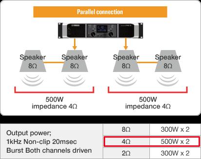 Können Sie 4 Ohm-Lautsprecher an einen 8 Ohm-Verstärker anschließen