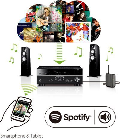 stream millions of songs with spotify connect w1200 400x467 9f0fb8d067b3ca117ca073d6219a1942 - Yamaha RX-A2070 AV-Receiver - Heimkinoraum Edition