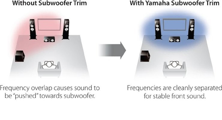subwoofer trim for improved sound imaging w1200 740x401 d4ca7bbbe46526ce5561f7141a204bec - Yamaha RX-A2070 AV-Receiver - Heimkinoraum Edition
