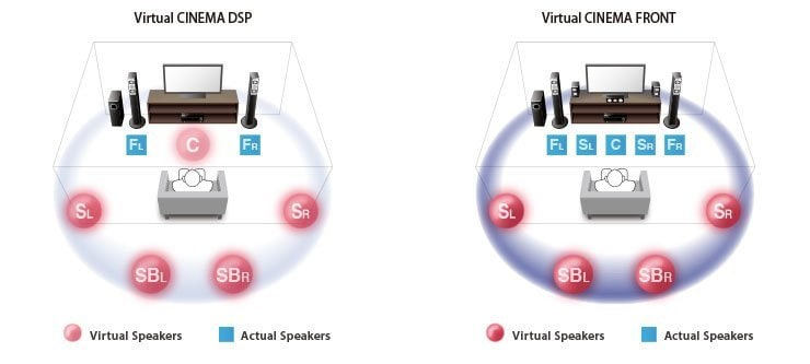 virtual cinema front provides virtual 7 channel surround sound w1200 740x333 83edf7c27c774b0d266284c0f801ddbf - Yamaha RX-A2070 AV-Receiver - Heimkinoraum Edition