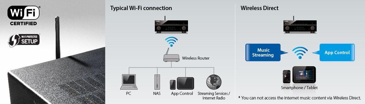 wi fi built in w1200 1200x342 43fd8e08bd8d90a7e8a311046e81e4f0 - Yamaha RX-A2070 AV-Receiver - Heimkinoraum Edition