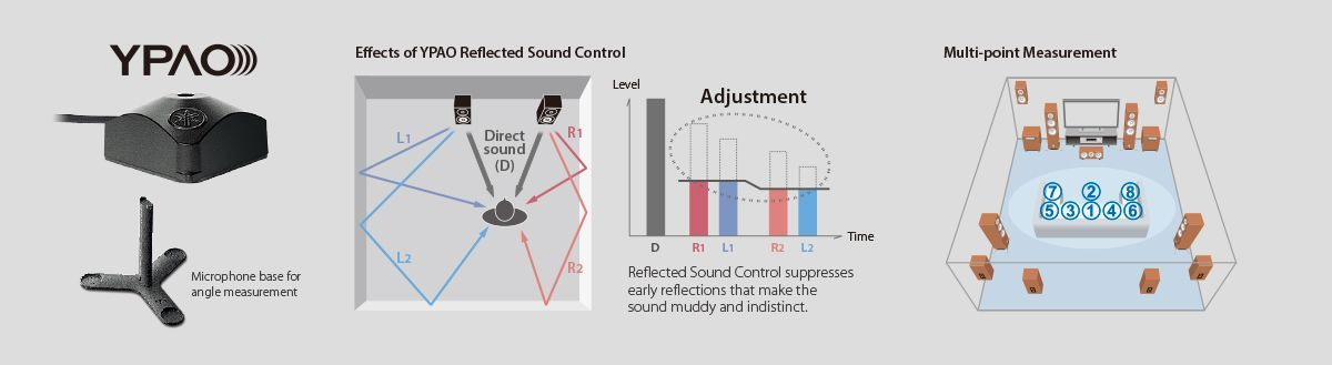 ypao rsc sound optimisation with 3d w1200 1200x329 e564aef12df614b7a623bbdc4c5835af - Yamaha RX-A2070 AV-Receiver - Heimkinoraum Edition