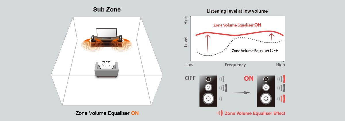 zone volume equalizer w1200 1200x420 5f4ab013e2ae7d68c07d3c25fc069c64 - Yamaha RX-A2070 AV-Receiver - Heimkinoraum Edition